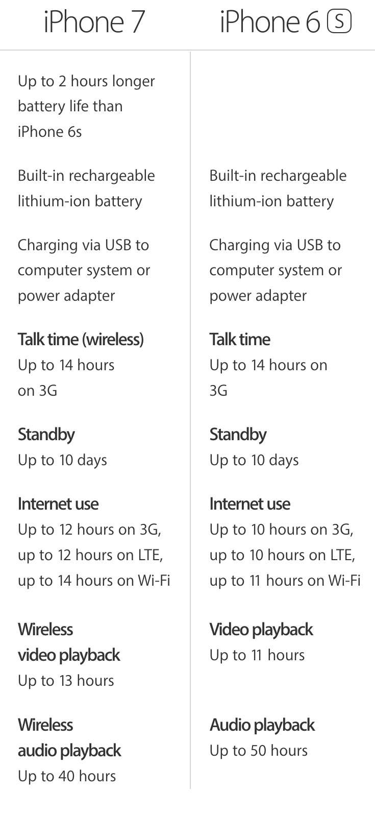 iPhone 6s vs iPhone 7 battery life