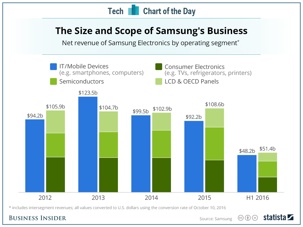 20161010_samsung_business segments chart