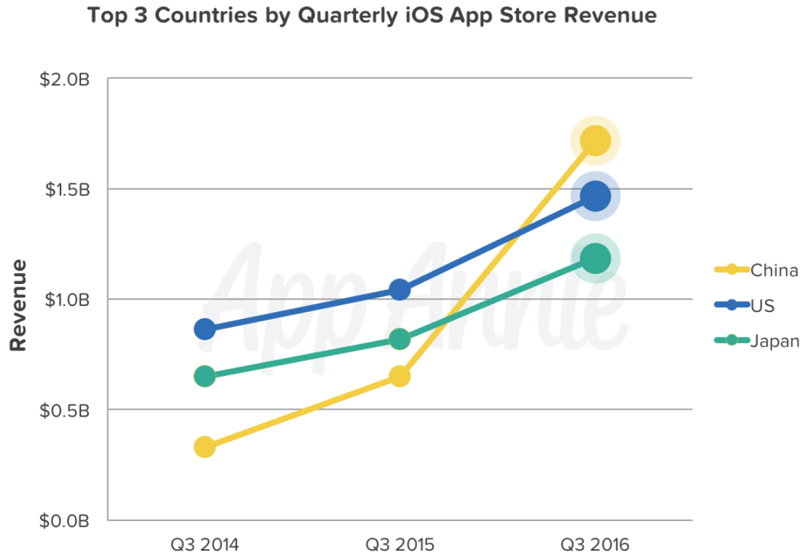 A watershed moment in App Store's history: China displaces