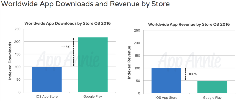 App Annie Septiembre 2016 tiendas de aplicaciones gráfico 002
