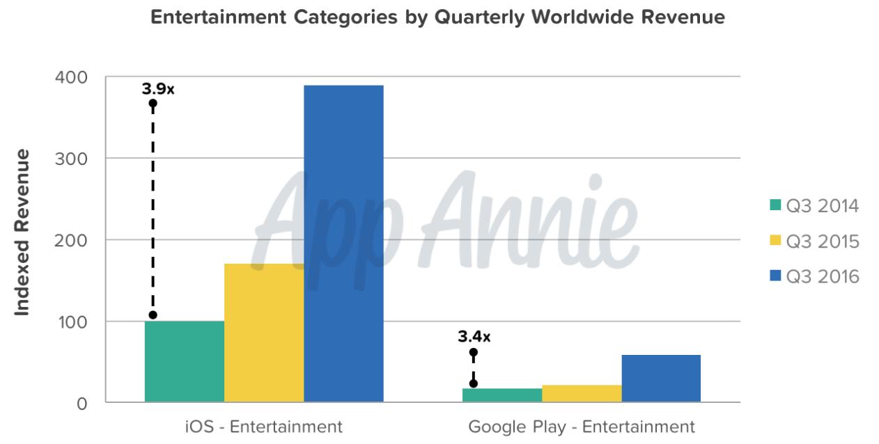 Aplicación Annie Septiembre 2016 gráfico de tiendas de aplicaciones 004