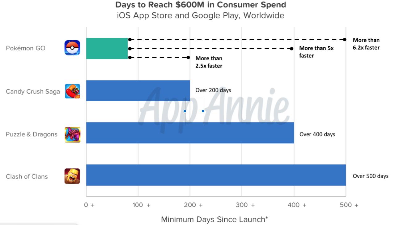 App Annie Septiembre 2016 gráfico de tiendas de aplicaciones 005
