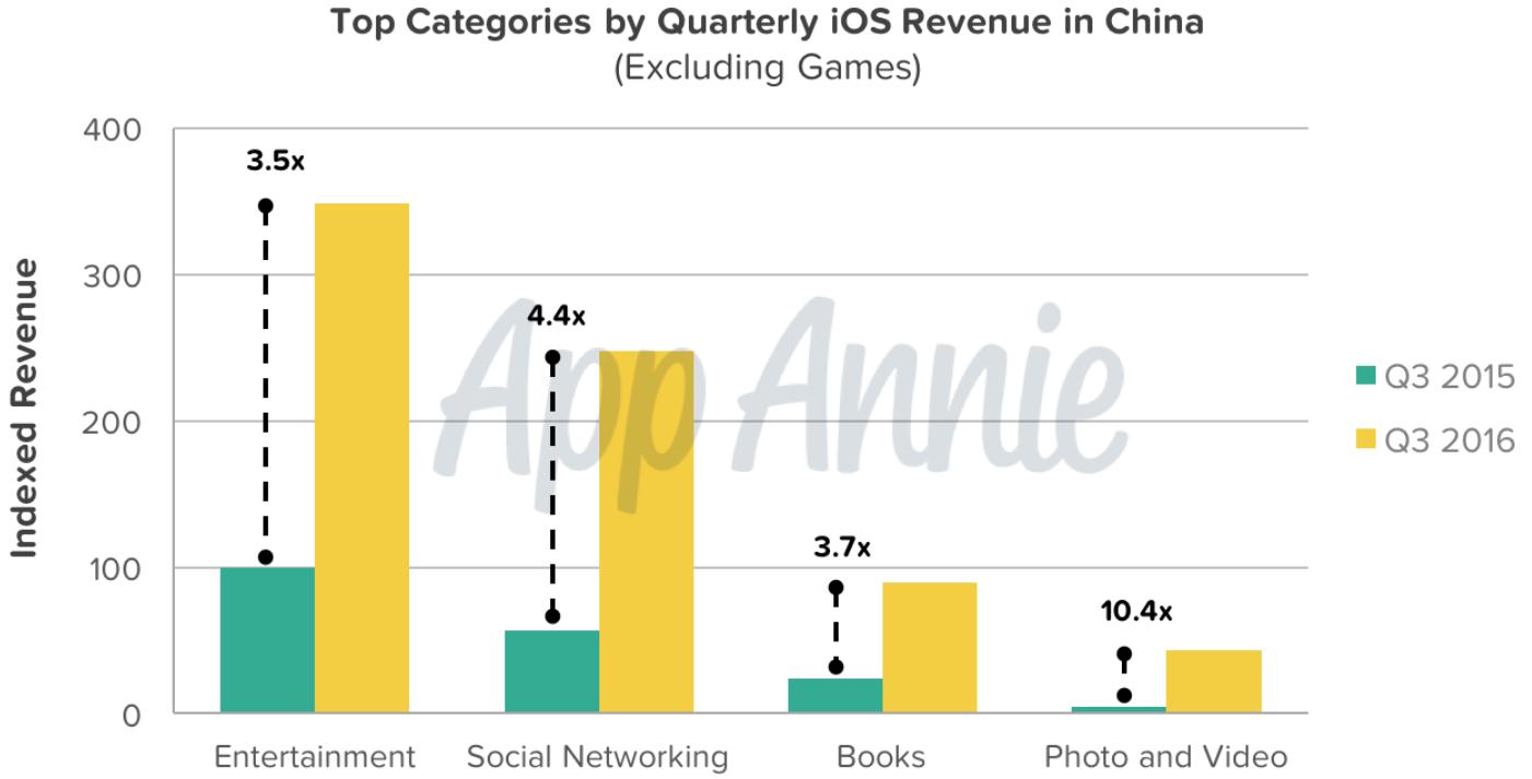 App Annie Septiembre 2016 gráfico de tiendas de aplicaciones 006