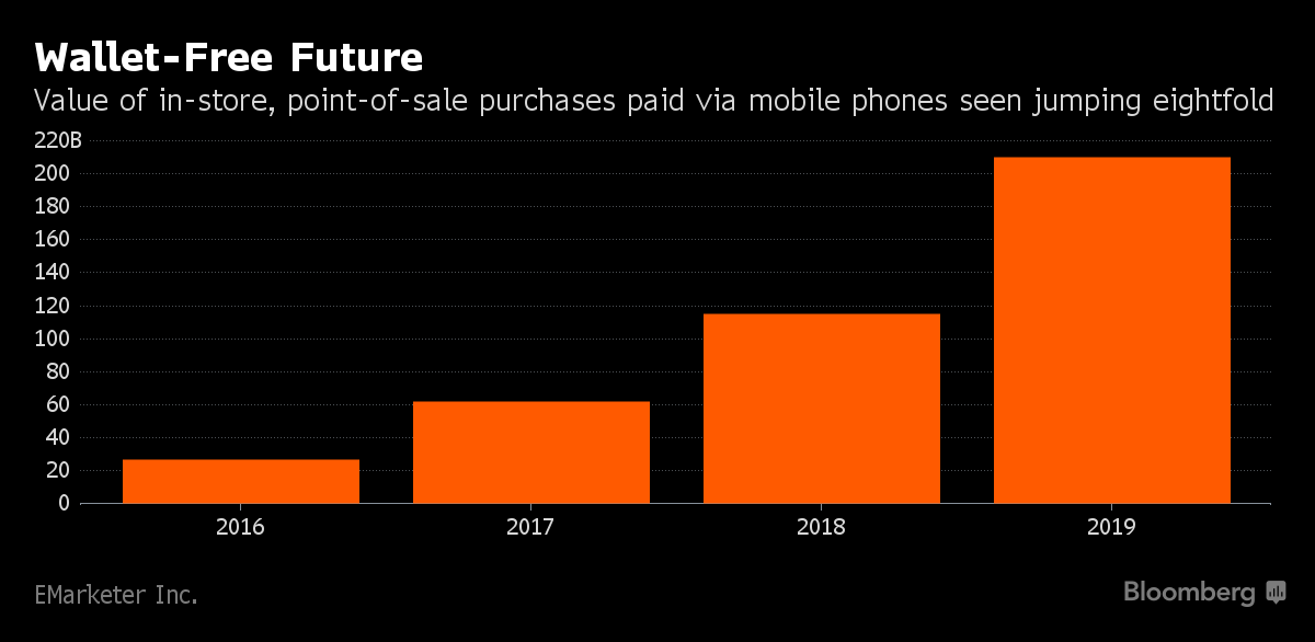 Mobile wallets Bloomberg chart