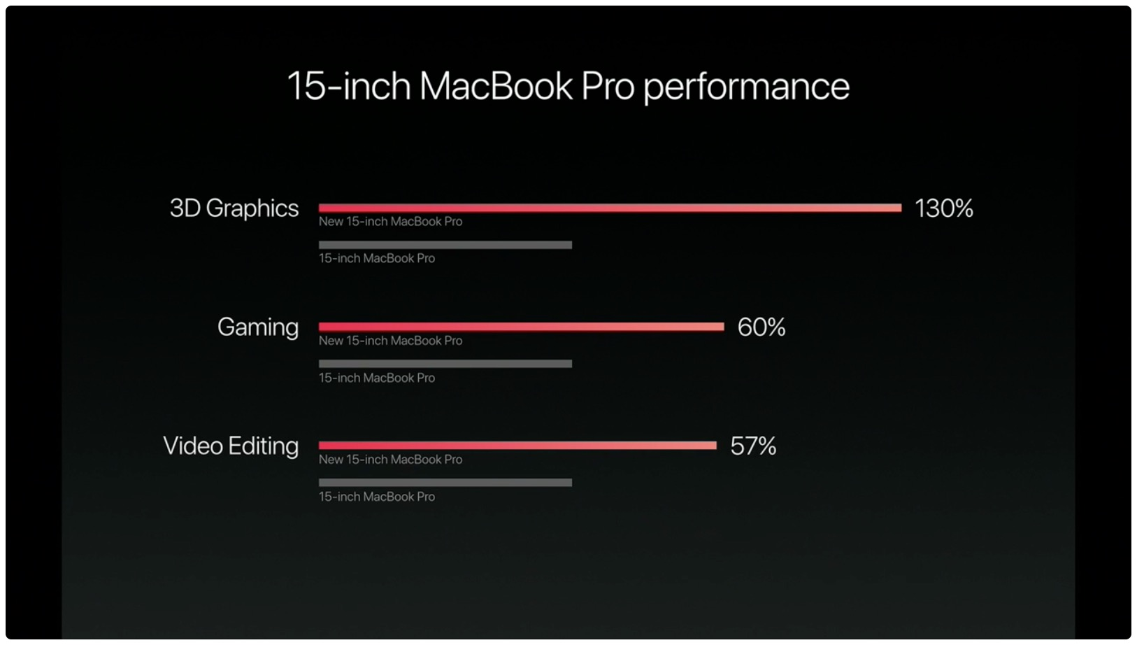 hello again event macbook pro performance