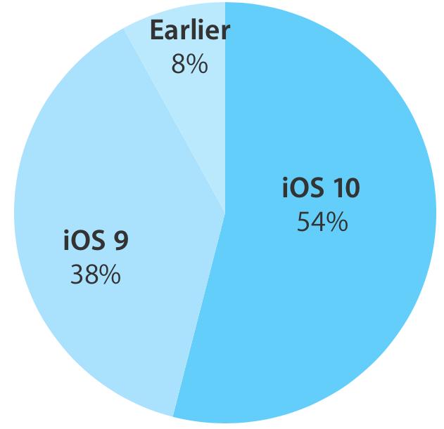 iOS 10 adoption 54 percent