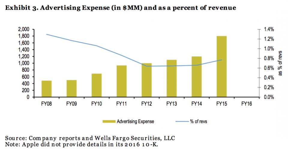 Apple adspend as percentage of revenue image 001