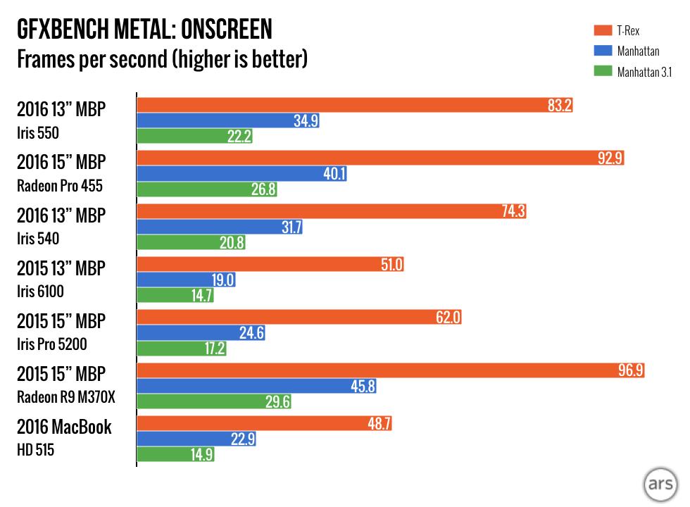 MacBook Pro GFXBench Metal Onscreen Ars chart 001