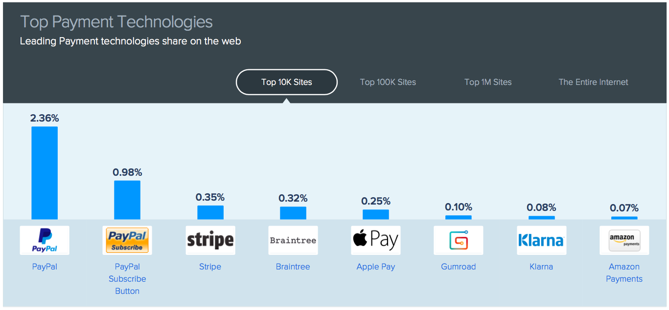 SimilarTech Apple Pay fifth payment platform