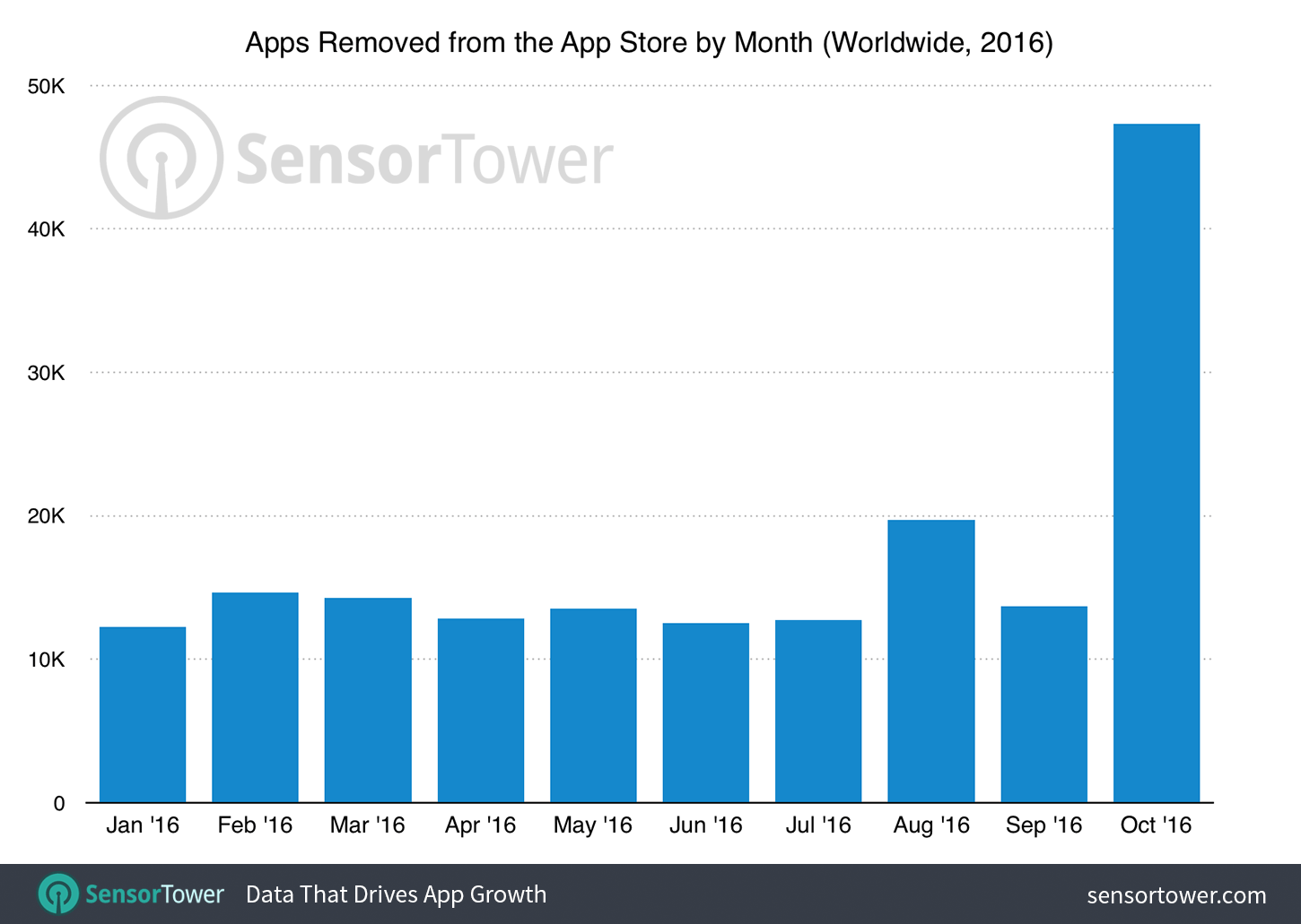 app-store-purge-october-2016 sensor tower