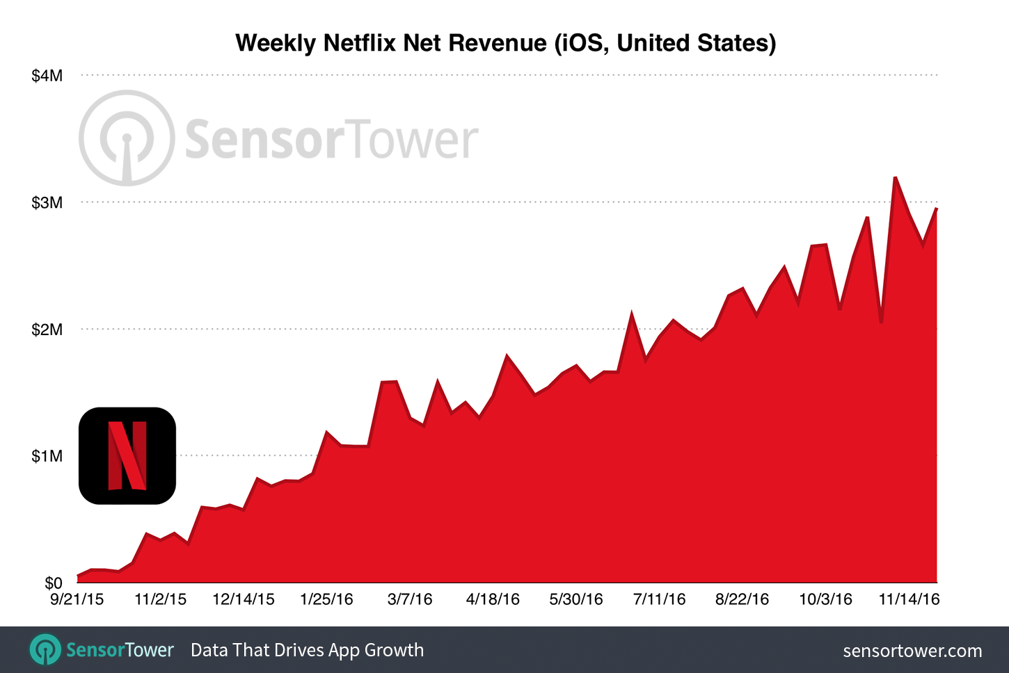 Netflix for iOS top grossing SensorTower chart 002