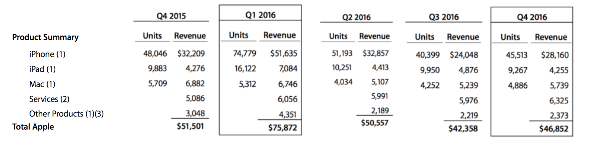 Quarter Fiscal Earnings Apple 2015 16
