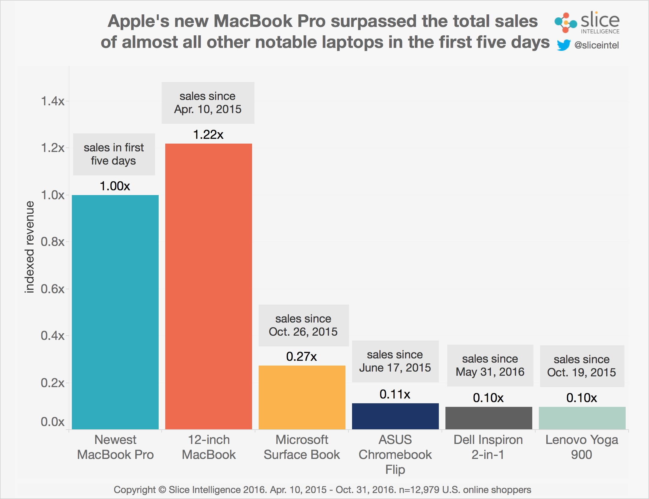 Recent-Laptop-Launches MacBook Pro late 2016 slice intelligence chart 001