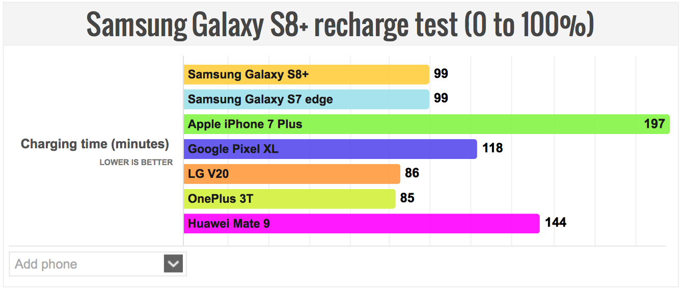 Battery showdown: Galaxy S8+ vs  iPhone 7 Plus