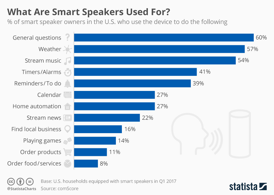 Here S What People Are Mainly Using Their Smart Speakers For