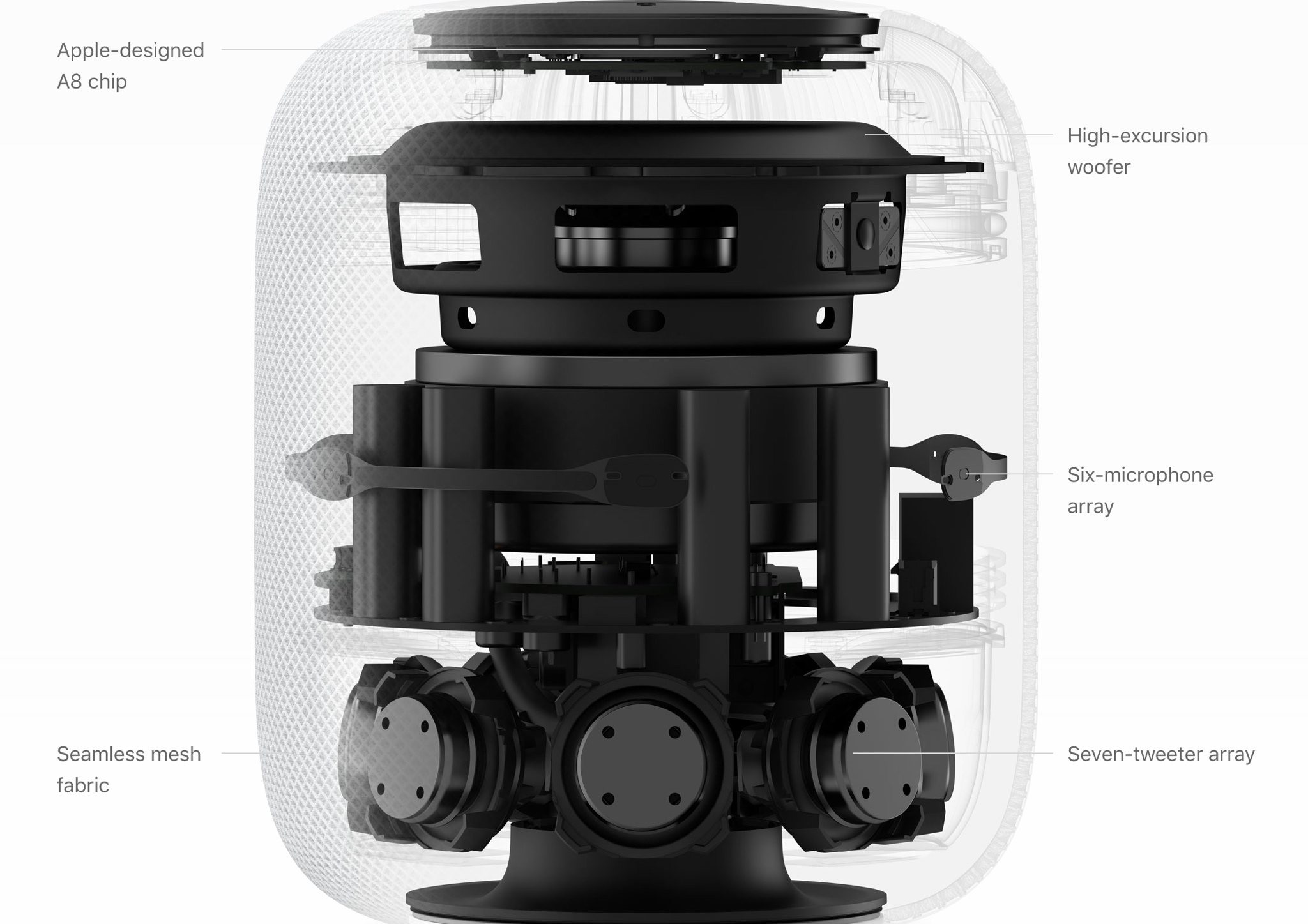 HomePod tech specs