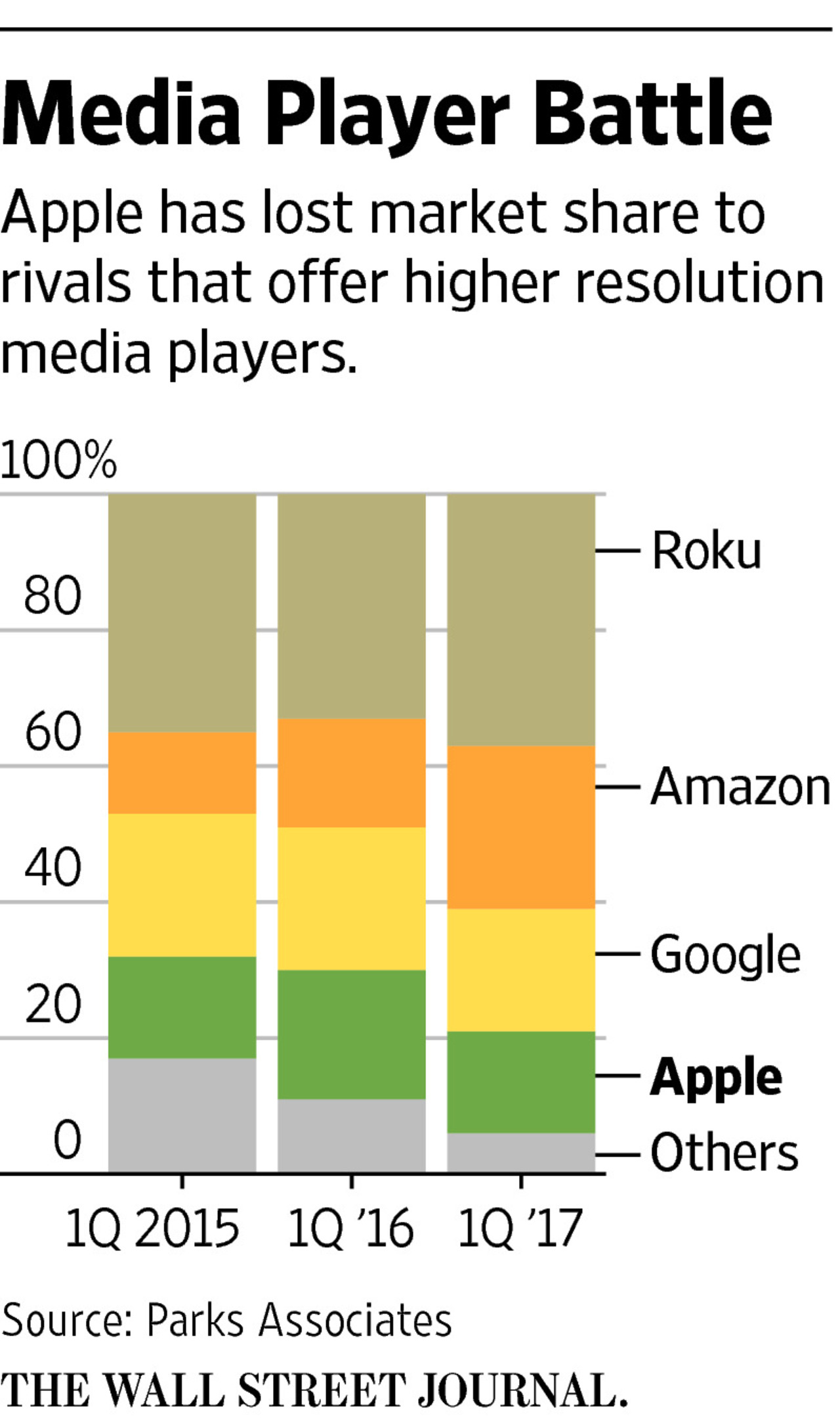 WSJ: Apple does not want to raise price of 4K movies