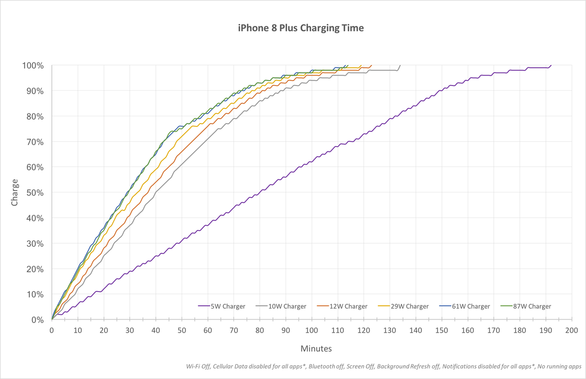 A chart showing iPhone fast charge speeds with various adapters