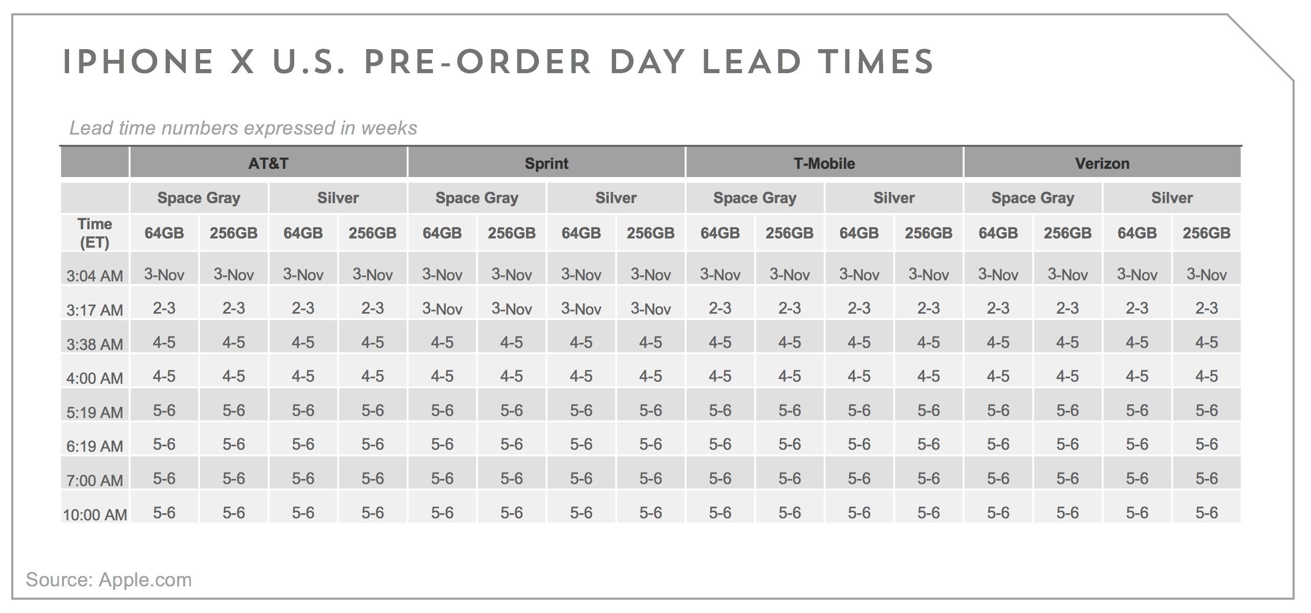iphone x sales numbers