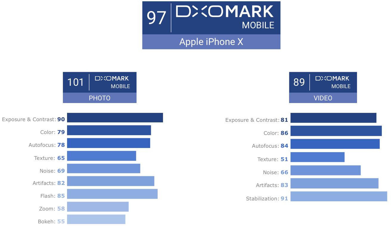 Iphone  Dxomark