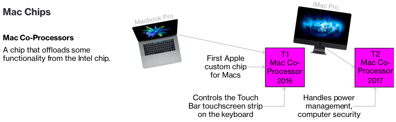 3 new Mac models with custom Apple coprocessors reportedly in the works