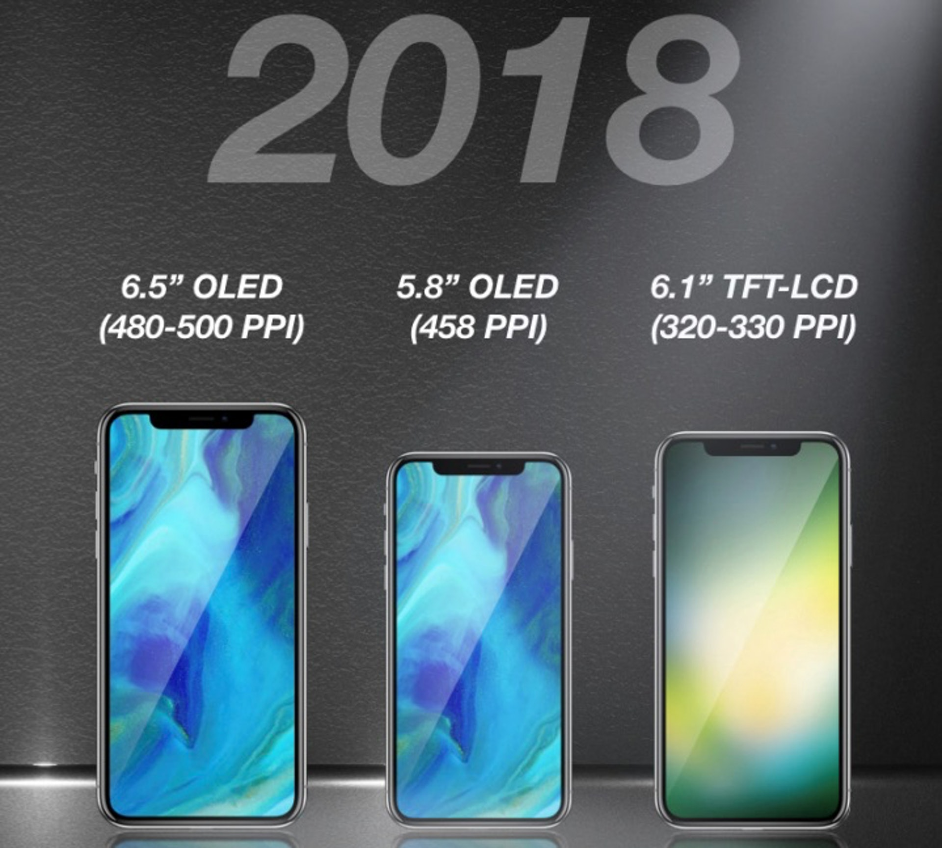 KGI Securities 2018 iPhone lineup: 6.1-inch LCD model, 5.8-inch OLED model and 6.5-inch OLED model