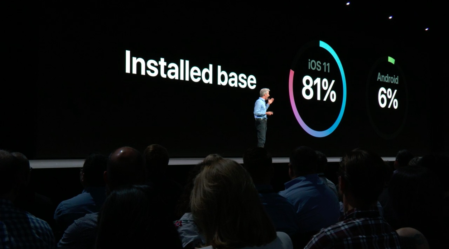 Craig Federighi at the WWDC 2018 keynote compares iOS 11's installed base at 81% of active devices to Android's 6%