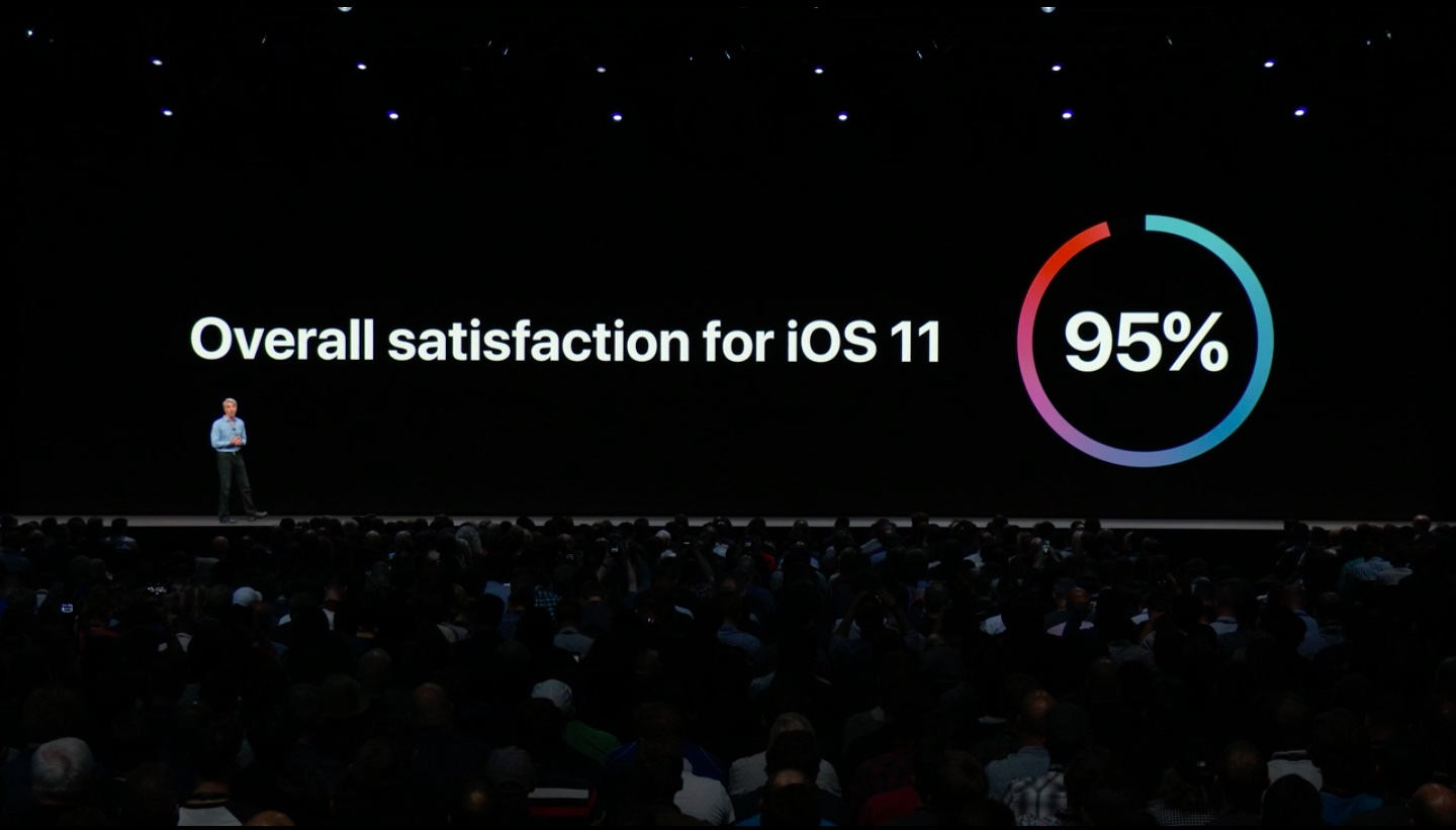 Overall satisfaction for iOS 11 has climbed to 95%