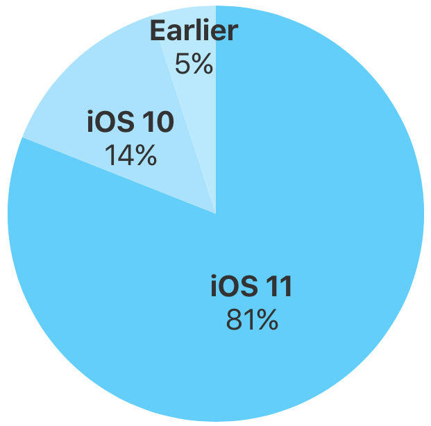 iOS adoption rate pie chart