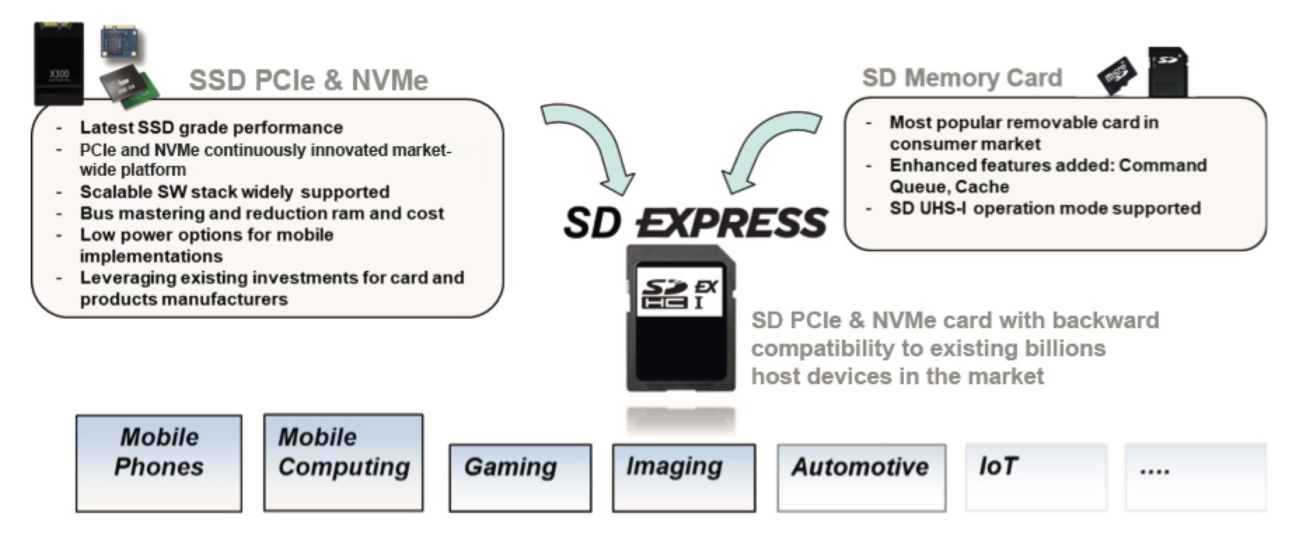 The new SD Express specification introduces PCIe 3.0 and NVMe 1.3 interface support