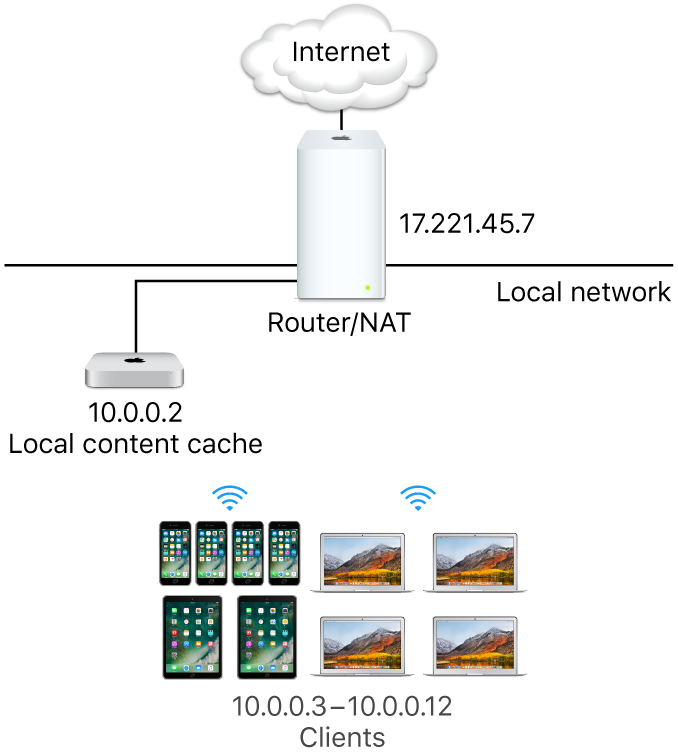 This is what the Mac content caching service is and how to