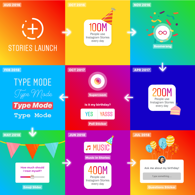 Instagram's infographic for the 2nd anniversary of Stories shares the feature's key milestones