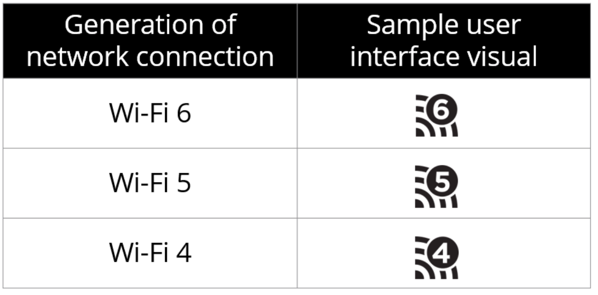 Wi-Fi version numbers and sample user interface visuals