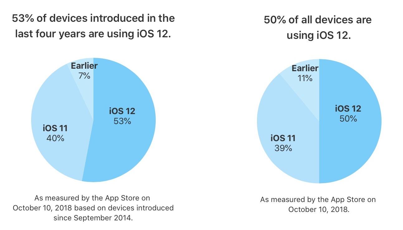 ios 12 market share