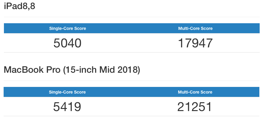Geekbench tests put new iPad Pros within spitting distance of 2018