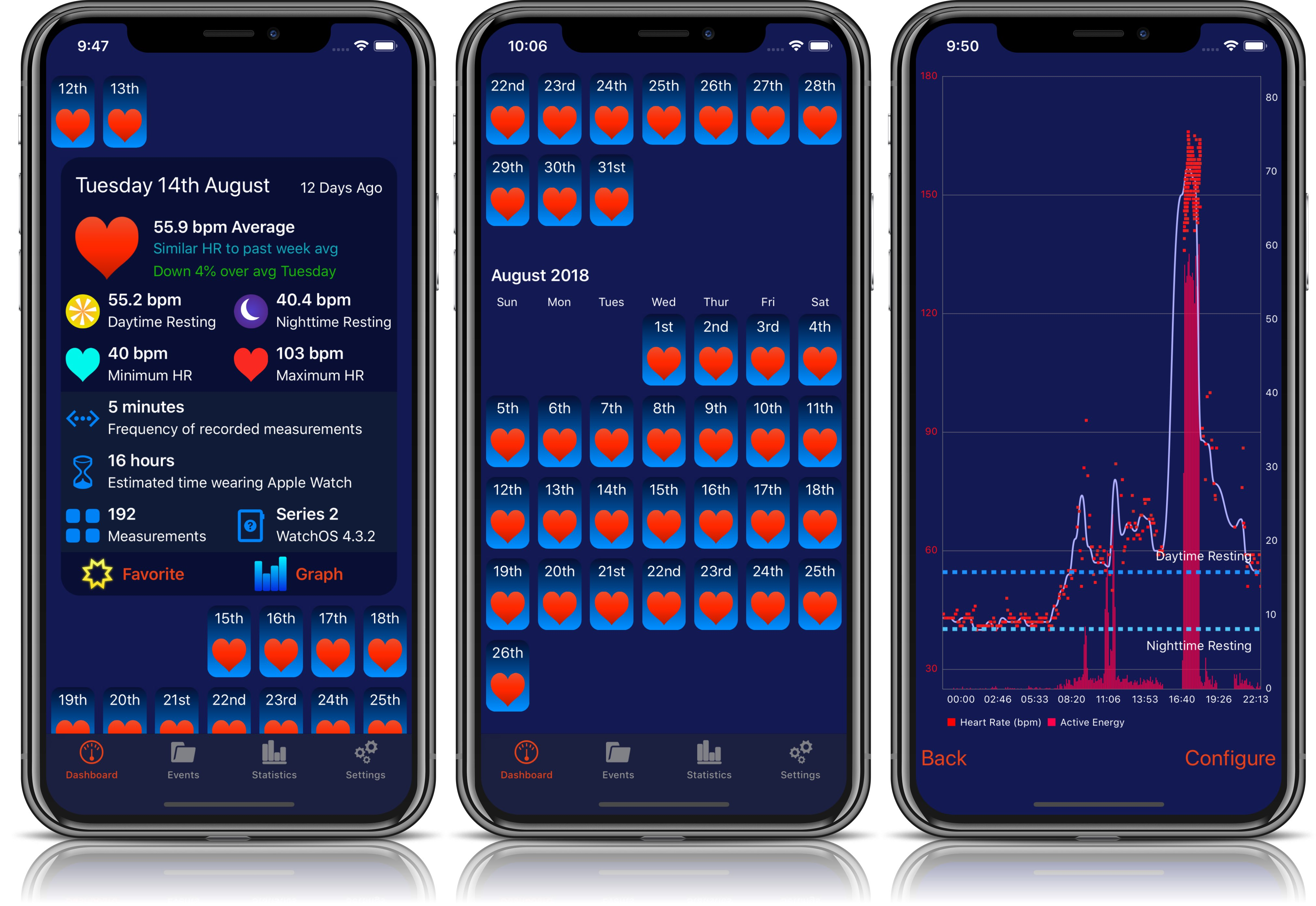 Heart Analyzer updated with ECG support ahead of watchOS 5 1