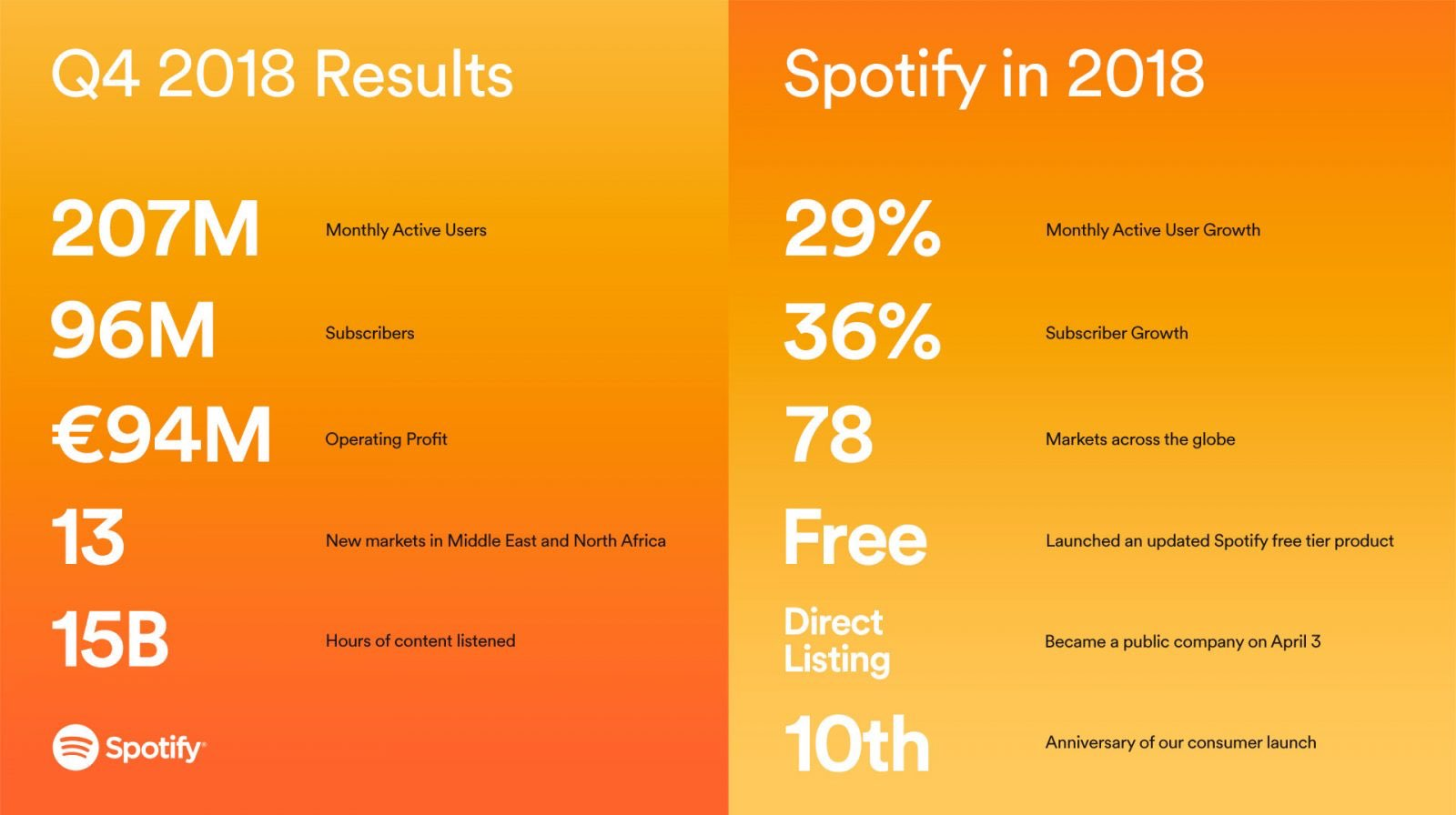 Spotify: 30% earnings growth, 96 million paid subscribers, two