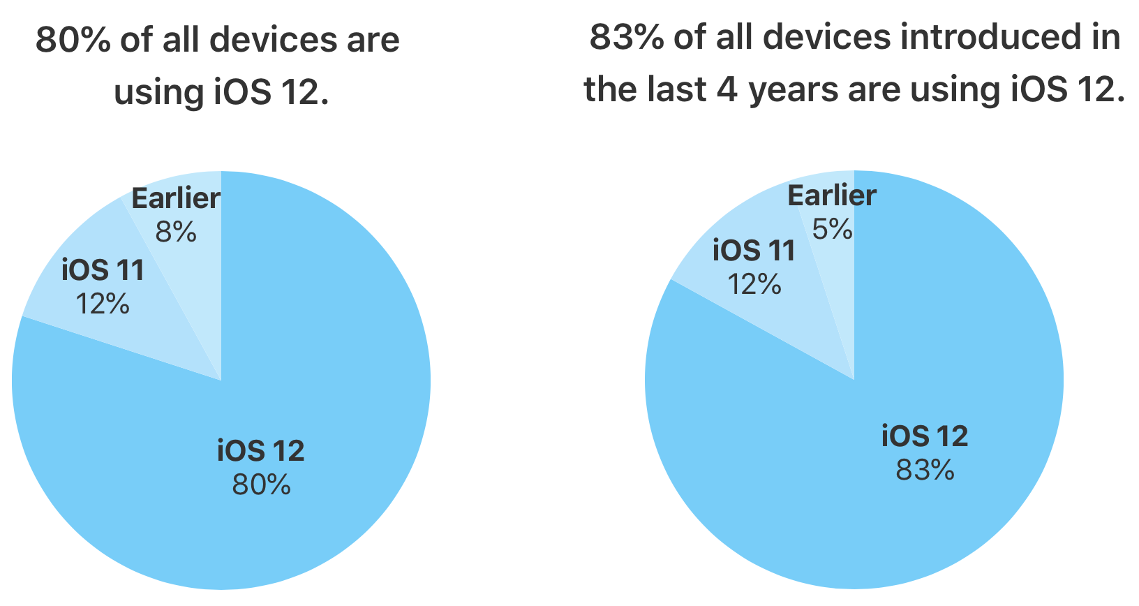 According to Apple, 80 percent of compatible devices are now running iOS 12