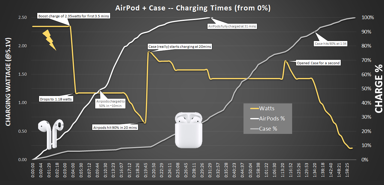 How Airpods And Their Case Charge How Fast What Gets Prioritized