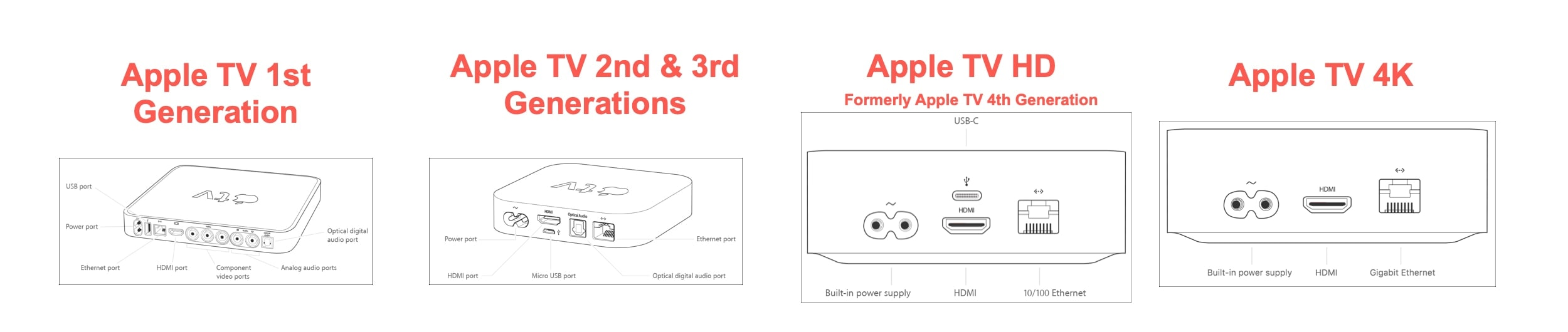 Apple TV Physical Models