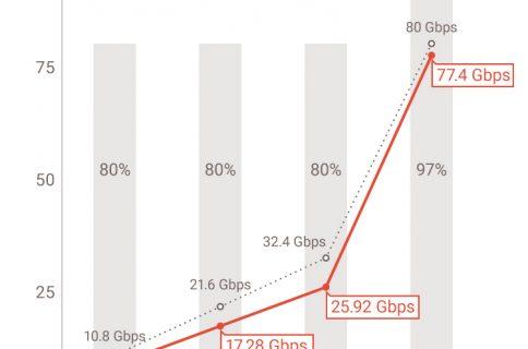 New Intel Thunderbolt 3 chips bring DisplayPort 1 4 support