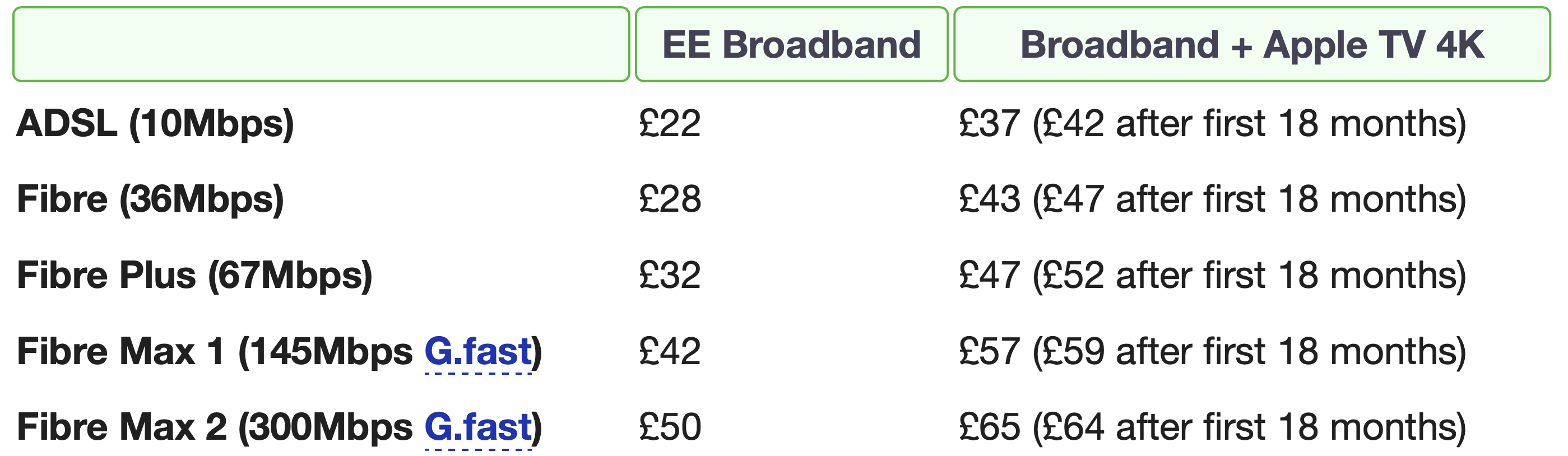 British mobile network operator EE ditches the traditional