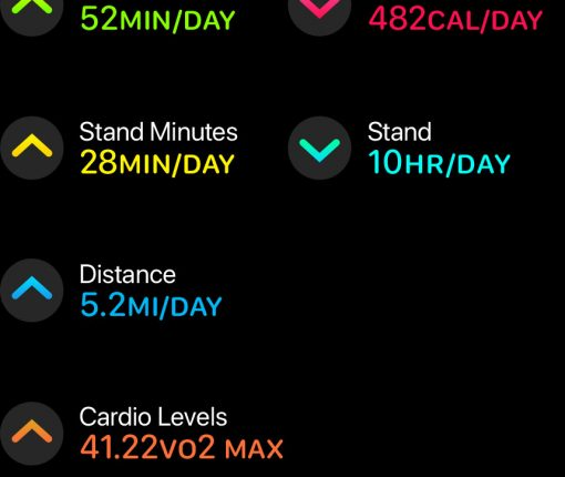 Activity Trends in watchOS 6 help keep tabs on your health over time