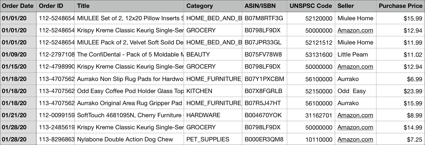 Amazon Order History Report in Spreadsheet