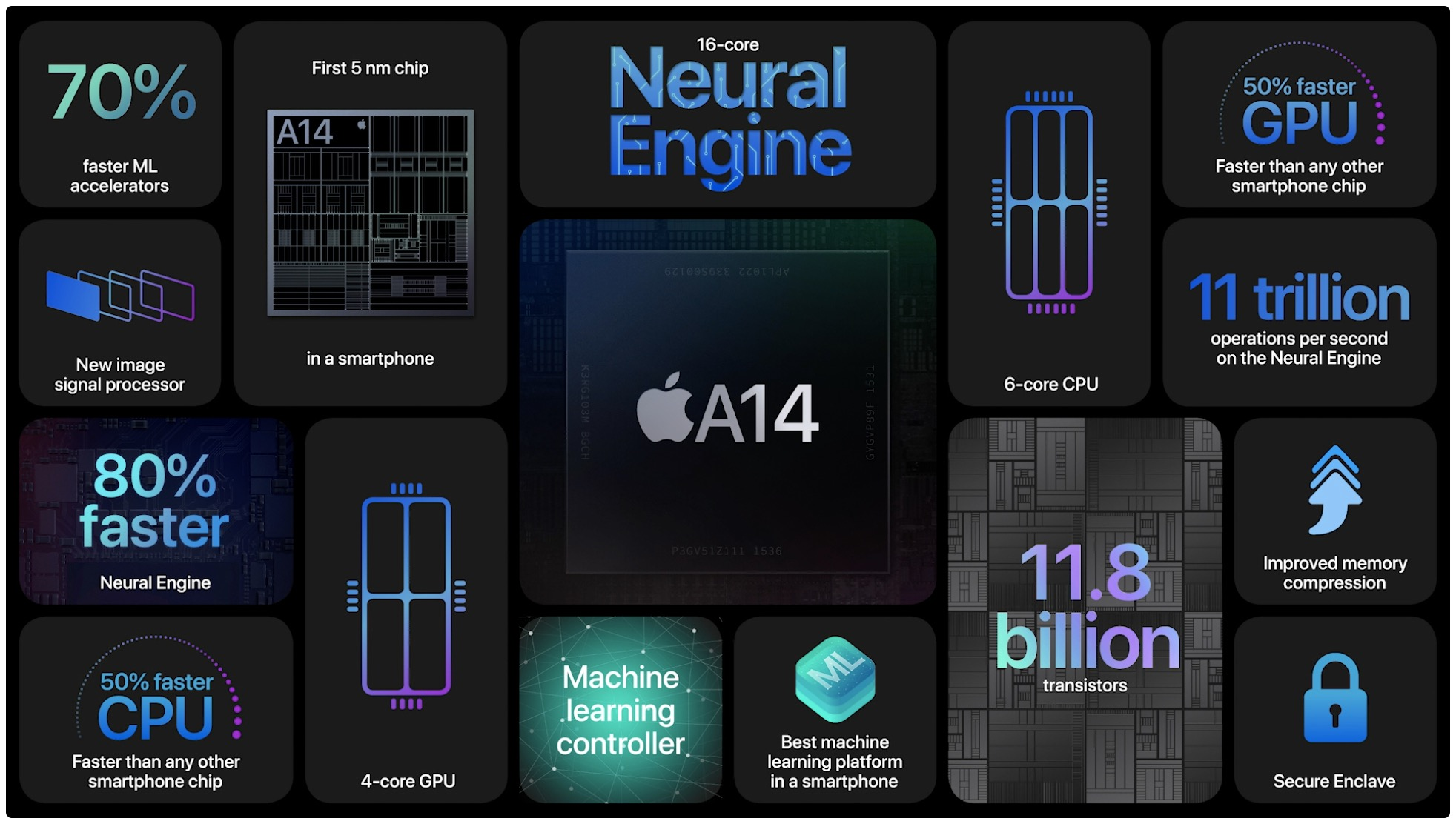 An Apple slide listing the features of the A14 Bionic chip