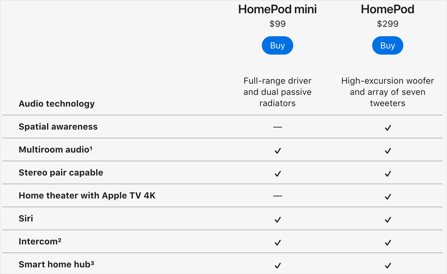 HomePod mini vs HomePod Apple Comparison