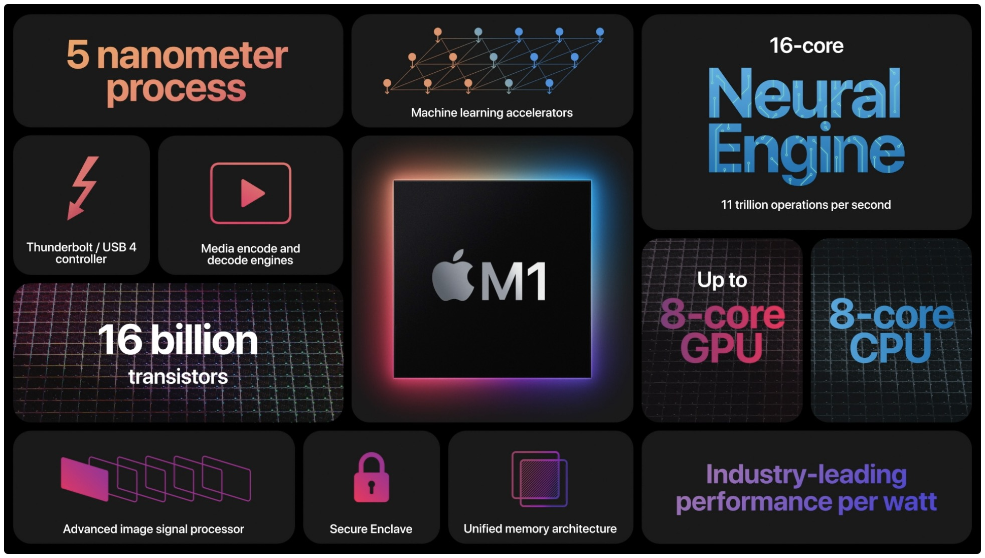 A WWDC 2020 slide listing the key features of the Apple M1 chip for Macs