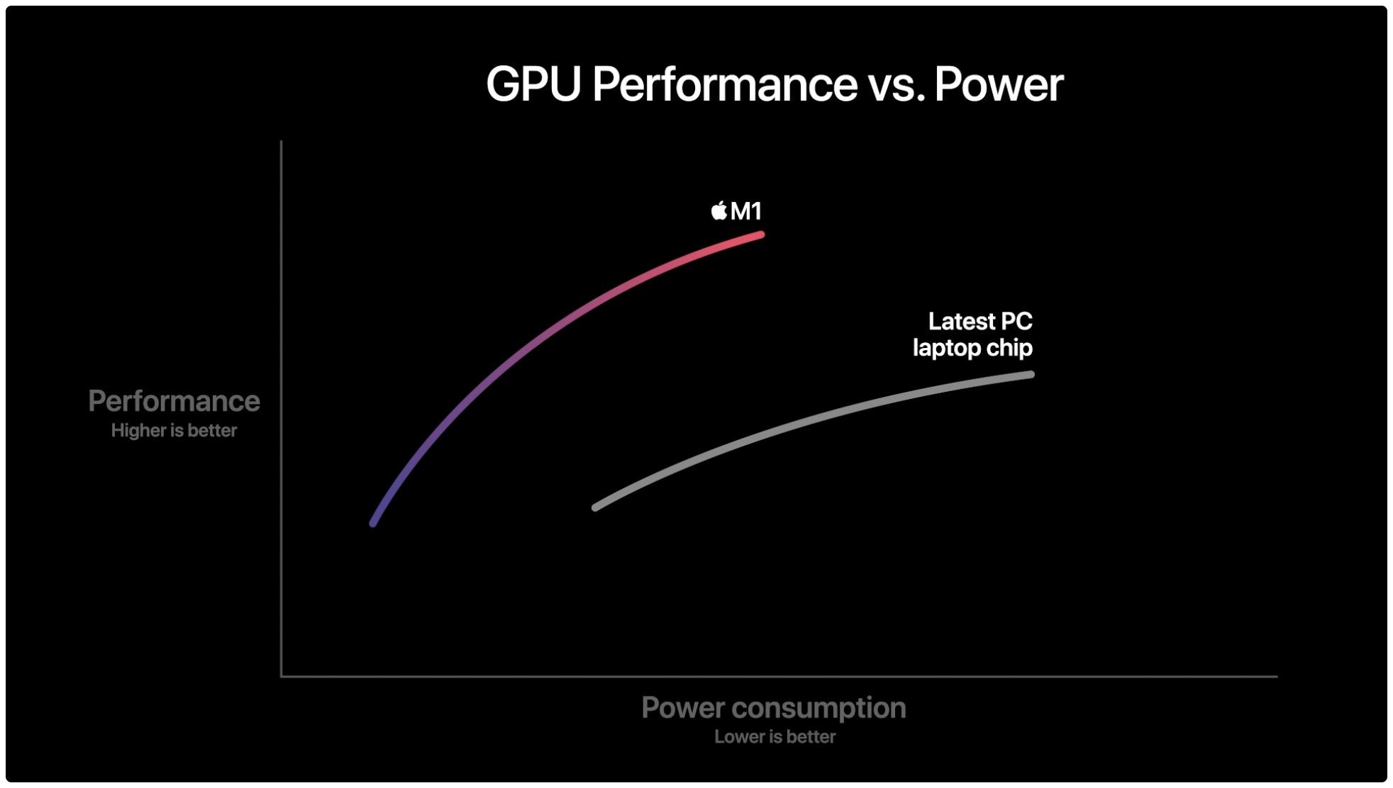 m1 vs PC laptop chip