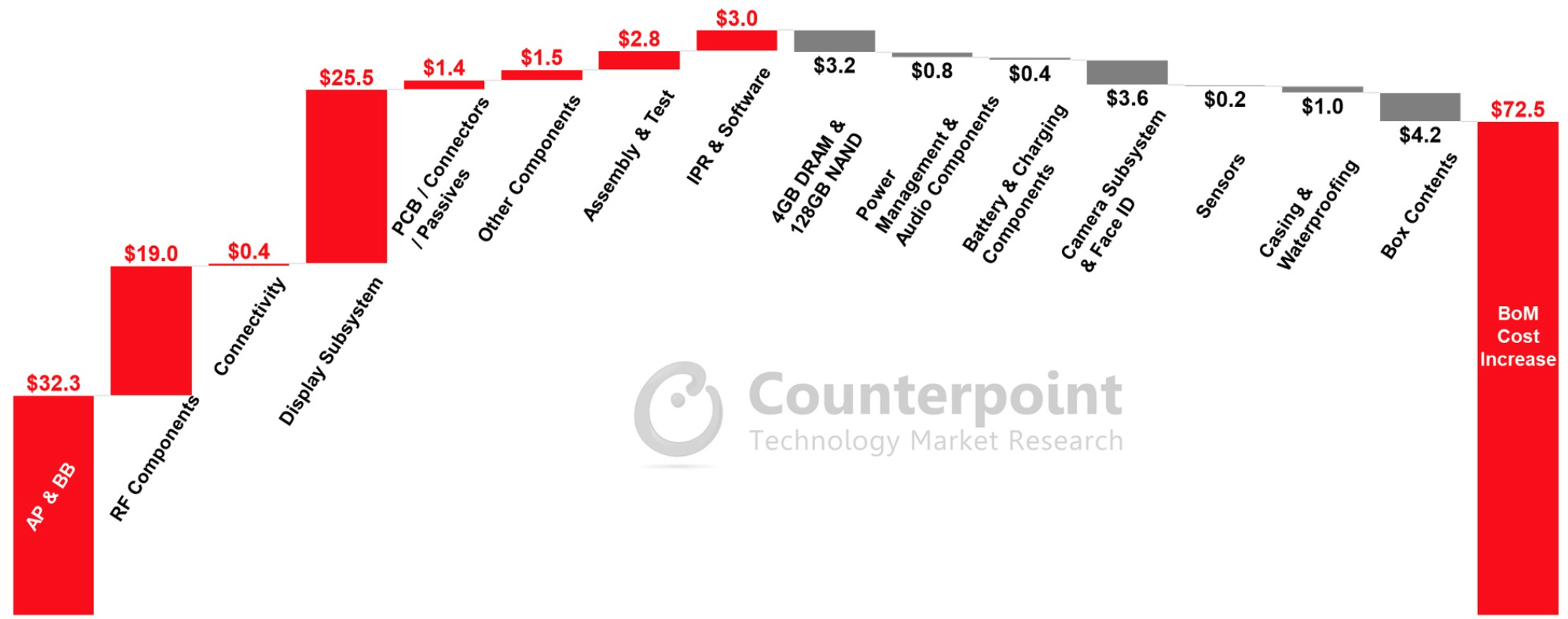 A Counterpoint Research chart showing the iPhone 12's bill of materials cost increase over that of the iPhone 11