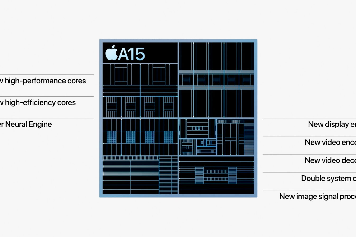 """A slide from Apple's September 2021 """"California Streaming"""" event showing the Apple A15 Bionic floorplan with the key features highlighted"""